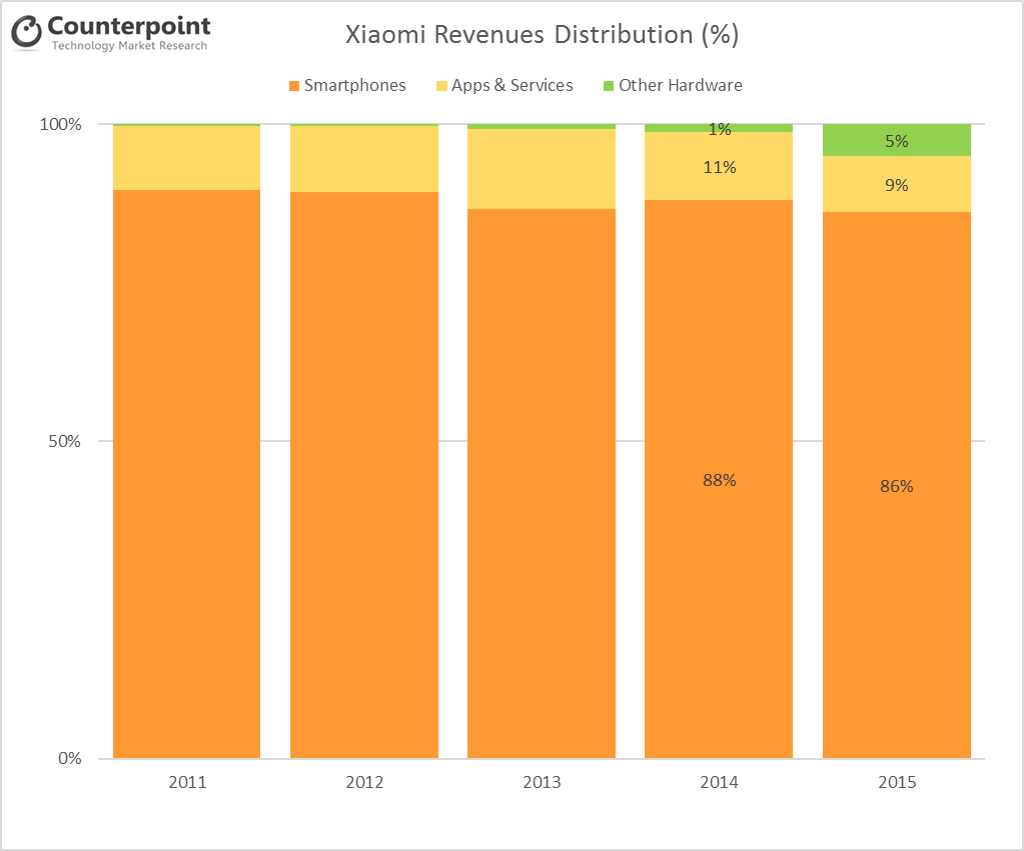 Xiaomi Revenues Counterpoint Research