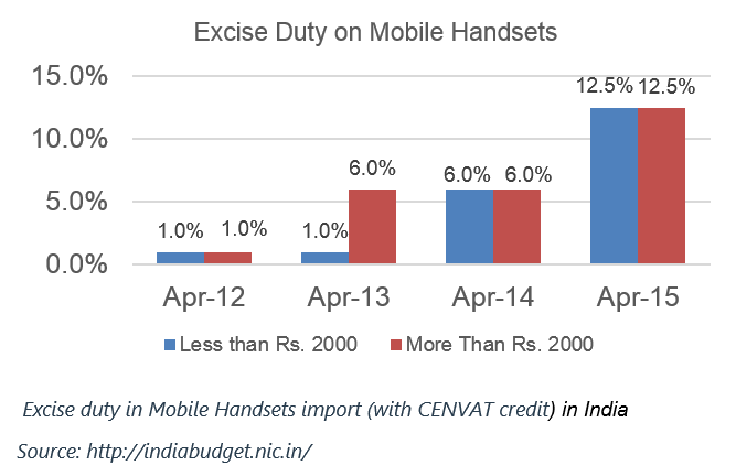 import duty on mobile in India