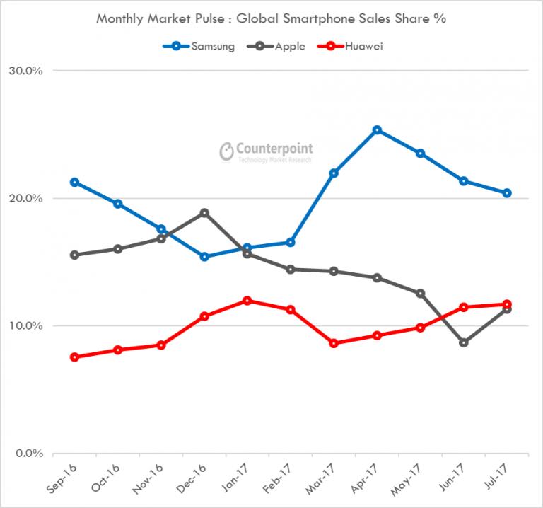 Mobile phone slaes graph