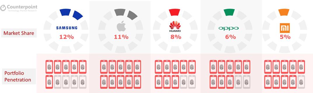More Than One Billion Smartphones with Fingerprint Sensors