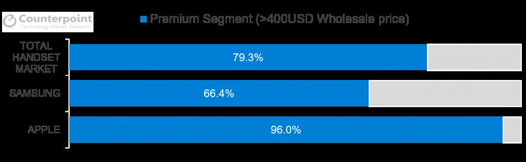 Premium Segment Profit Share