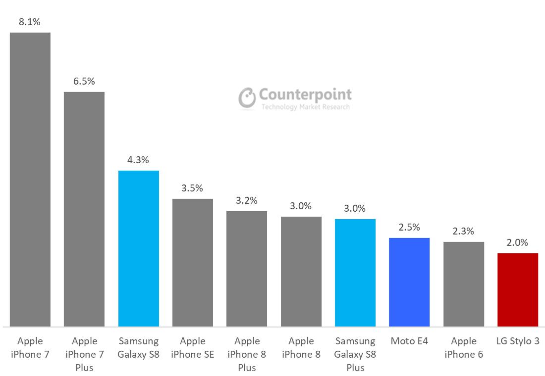 Hello Moto: Motorola returns as a top 5 smartphone OEM in ...