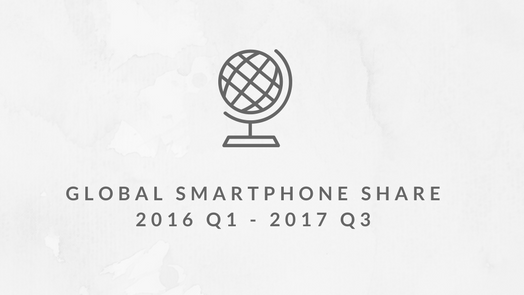 global smartphone share