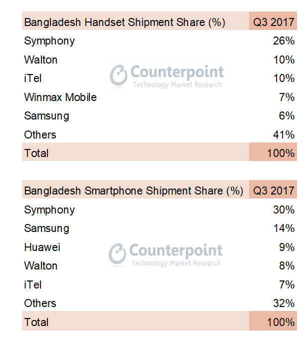Chinese Smartphone Brands Now Have 29% Market Share in Bangladesh