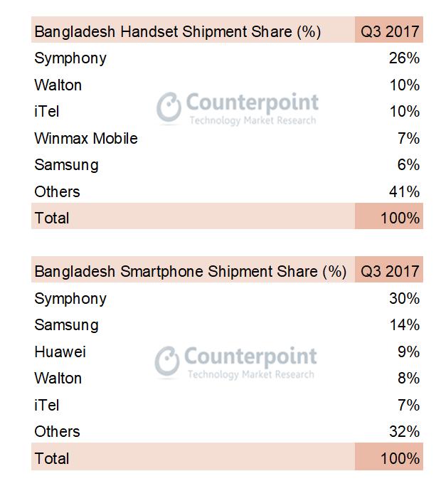 Bangladesh Mobile Phone and Smartphone Shipments