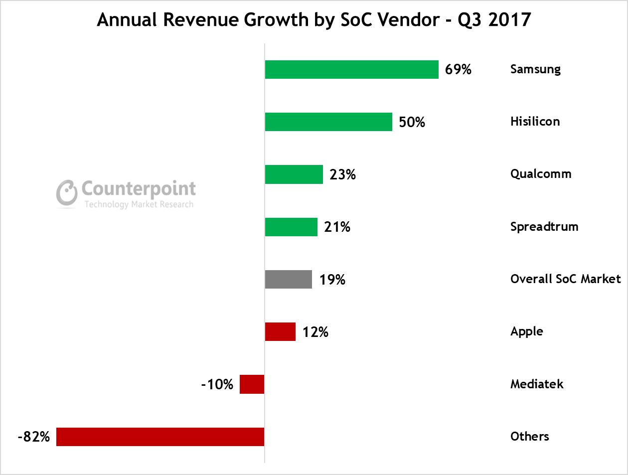 Qualcomm Leads Smartphone SoC Market