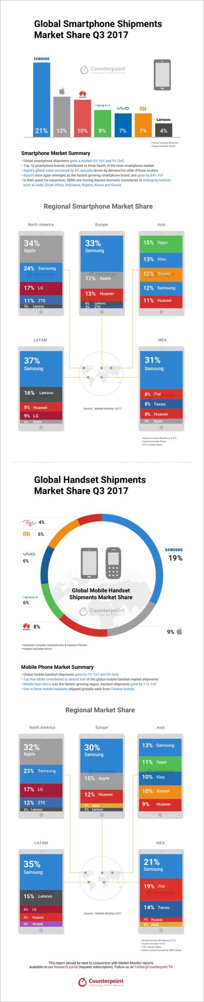 Counterpoint market share q3 2017