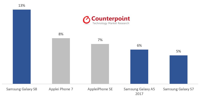 3Q 2017: Samsung Ahead of Apple in the German Smartphone ...