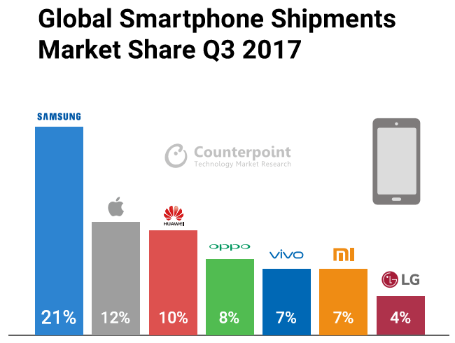 global dram market analysis smartphone mobile Market research firm  the global datasphere will grow  demand from smartphone makers for higher capacity dram content has soared smartphone.