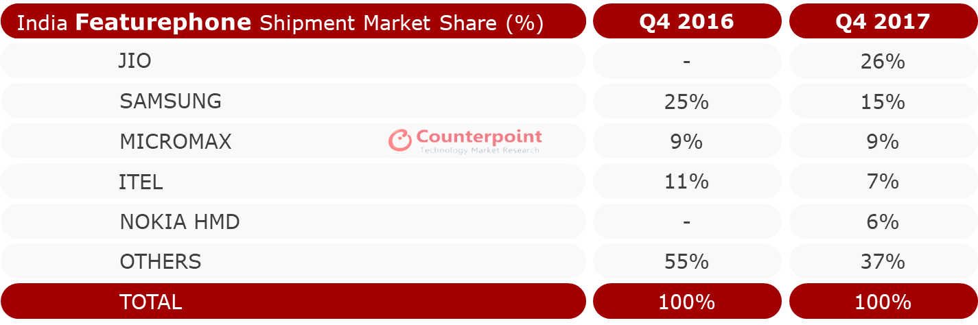 Source: Counterpoint Research Market Monitor Q4 2017