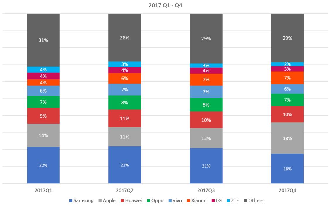 Global Smartphone Market Share 2017