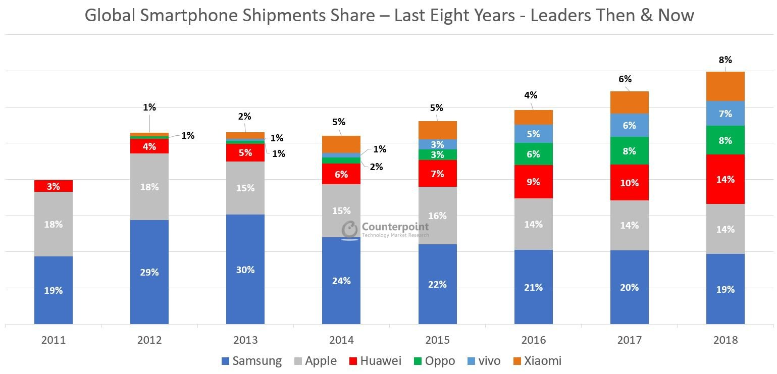 Global Smartphone Shipments Share – Last Eight Years - Leaders Then & Now