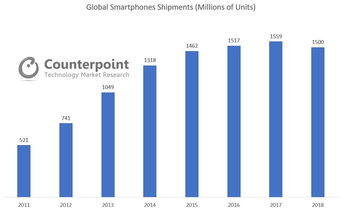 Global Smartphone Shipments 2011 2018 Counterpoint