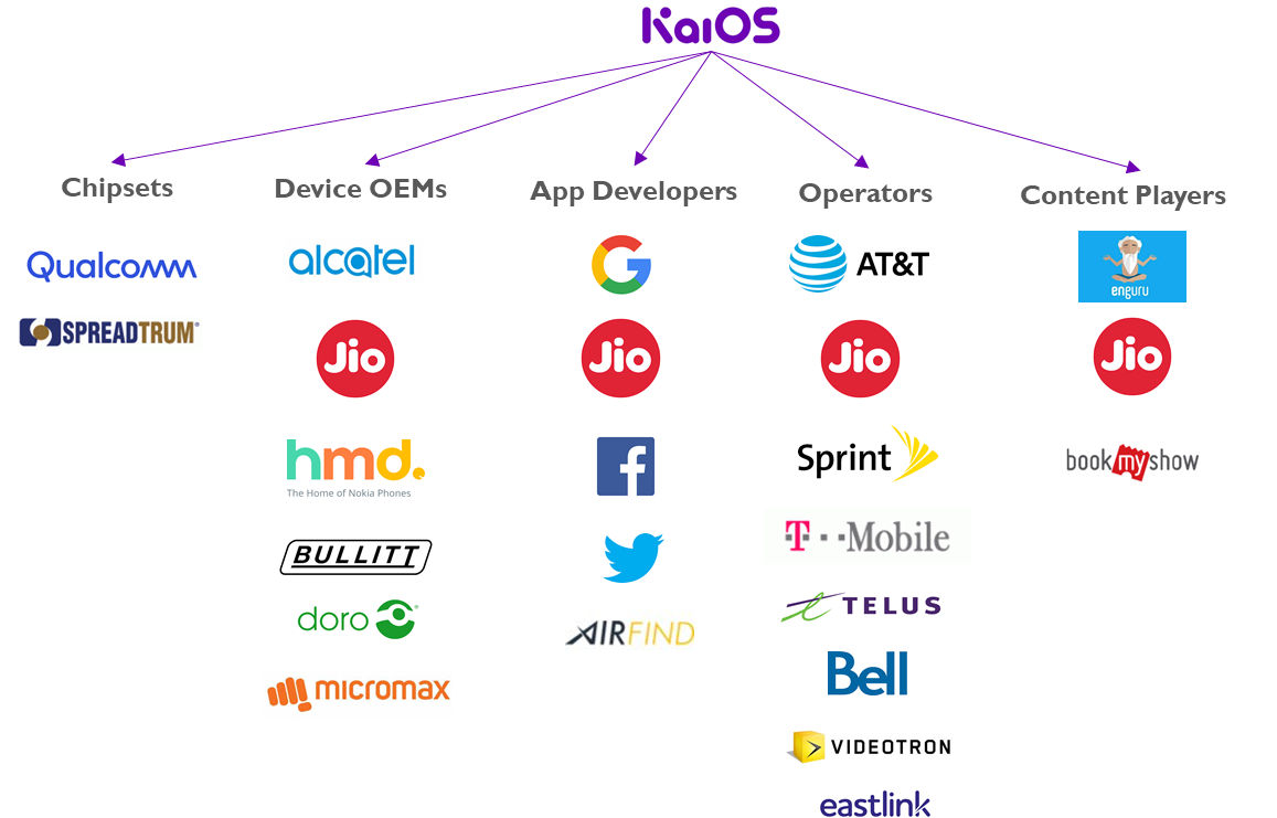 Image result for KaiOS pictures