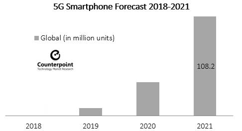 5g Smartphone forecast 2018-2021