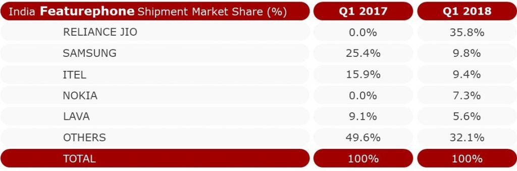 India Featurephone Shipment Market Share %