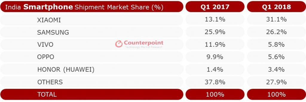 India Smartphone Shipment Market Share %