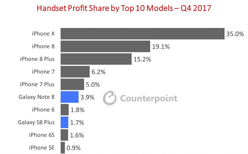 Handset profit Share by Top 10 Models Q4 2017