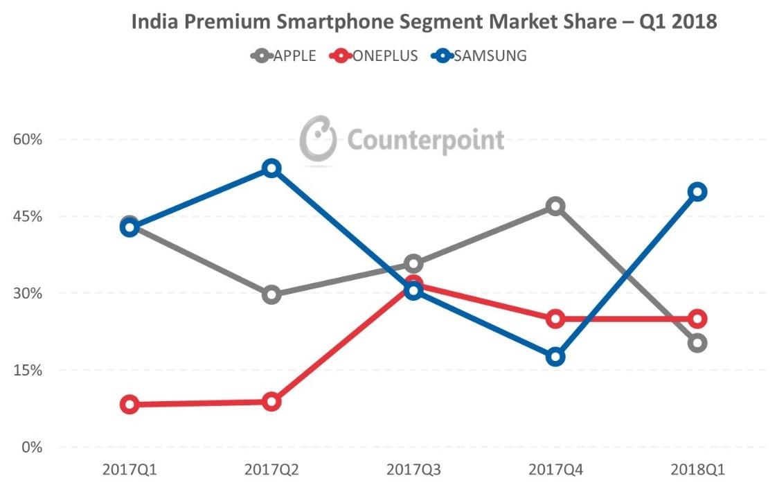 India premium smartphone segment market share Q1 2018