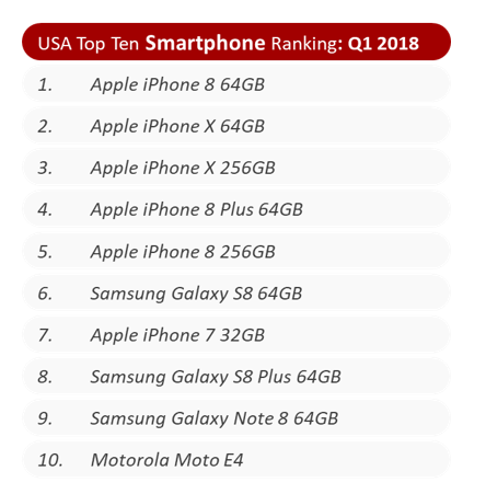USA Top Ten Smartphone Ranking Q1 2018