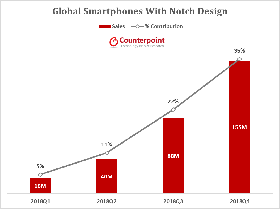 Global Smartphones with notch design
