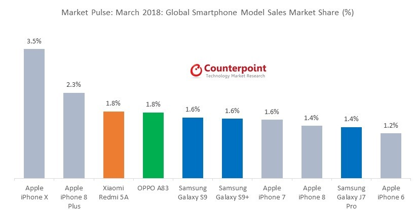 Global Smartphone Model Sales Market Share %