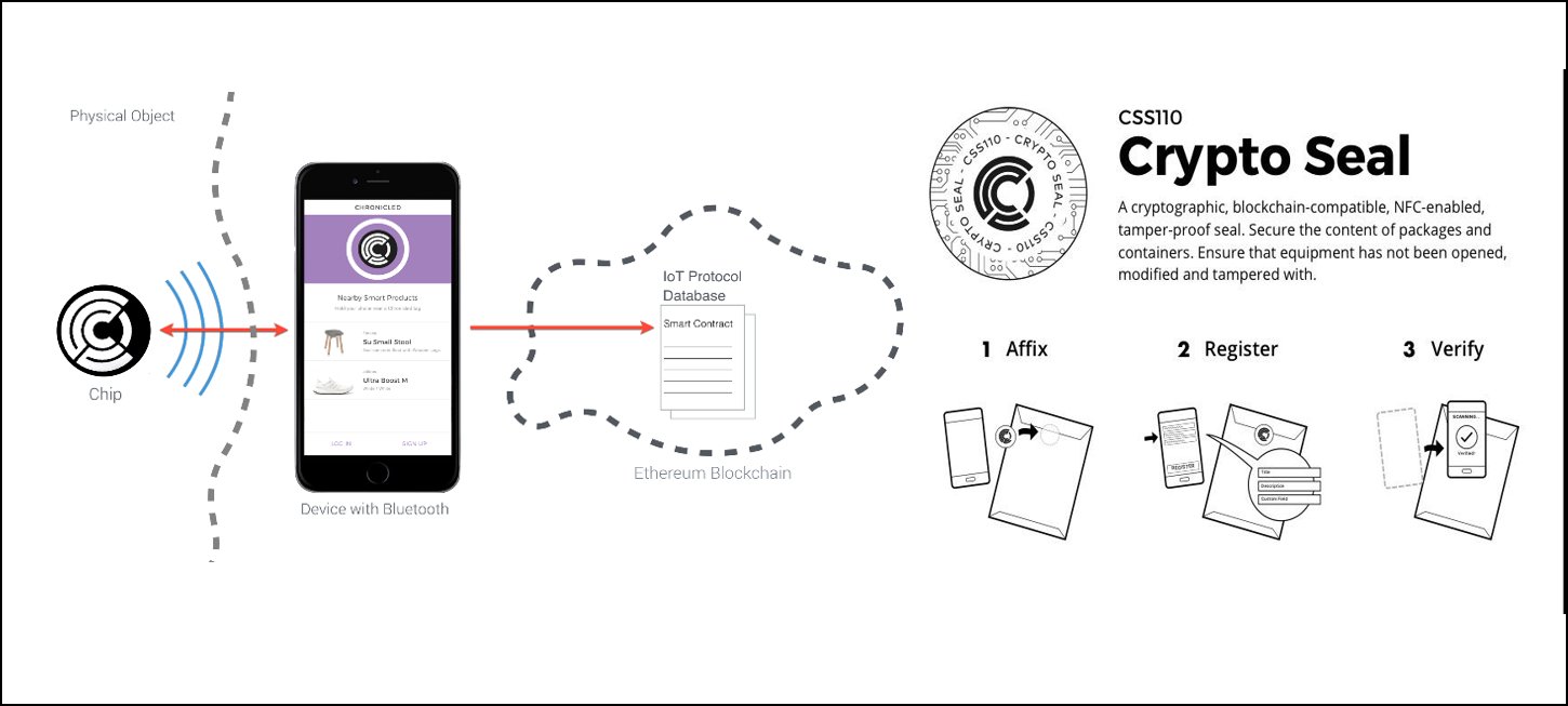 Chronicled asset tracking blockchain concept showing single application Crypto Seal