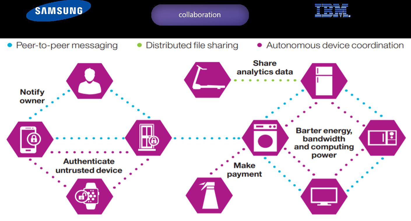 Autonomous Decentralized Peer-to-Peer Telemetry