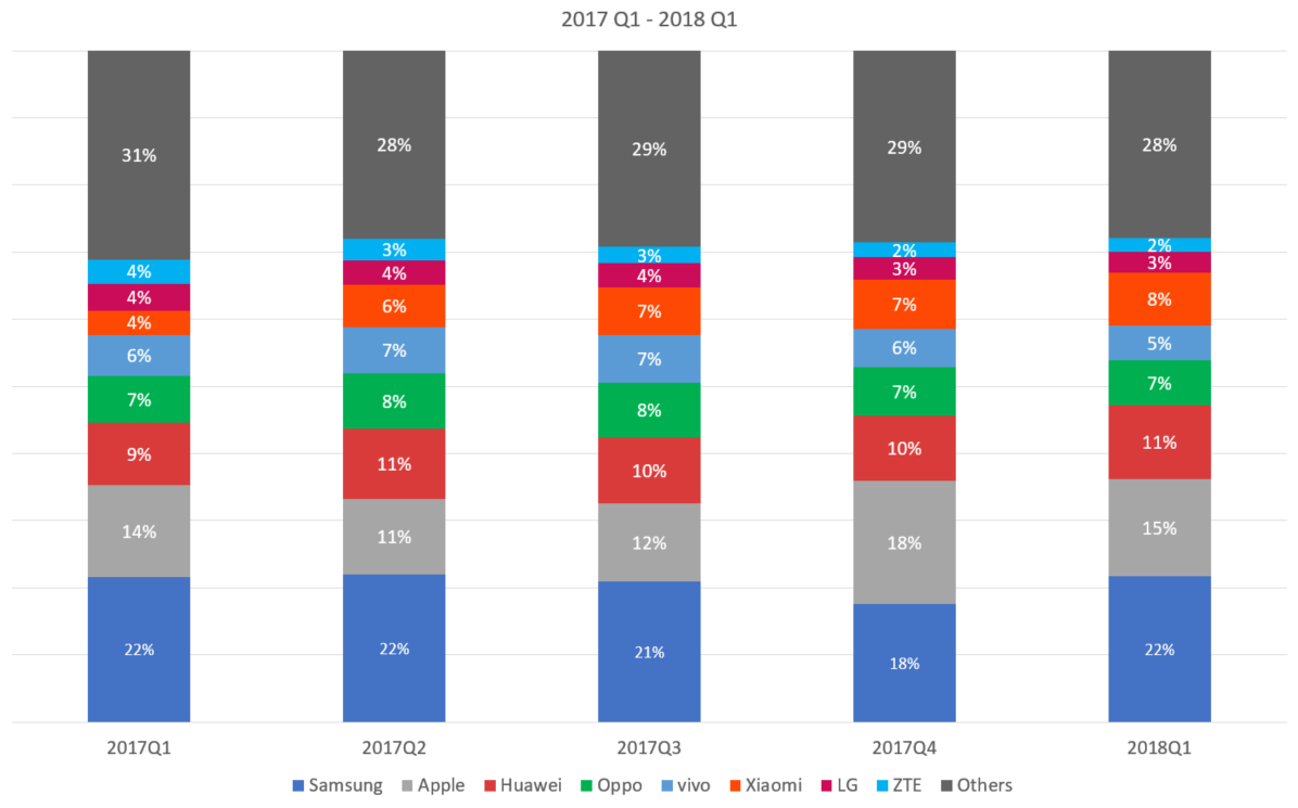 Global Smartphone Market Share 2018