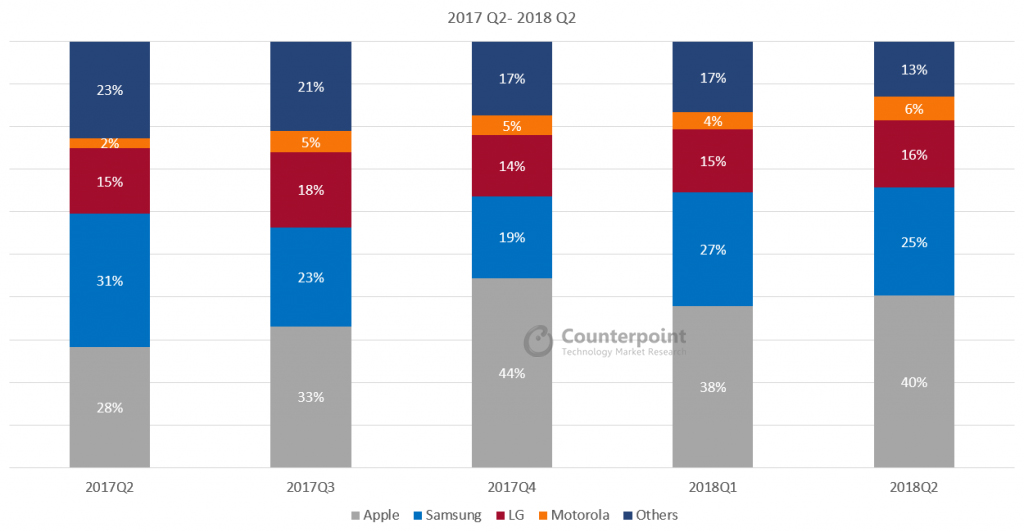 US Smartphone Market Share Q2 2018