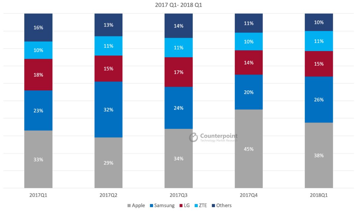 US Smartphone Market Share Q1 2018