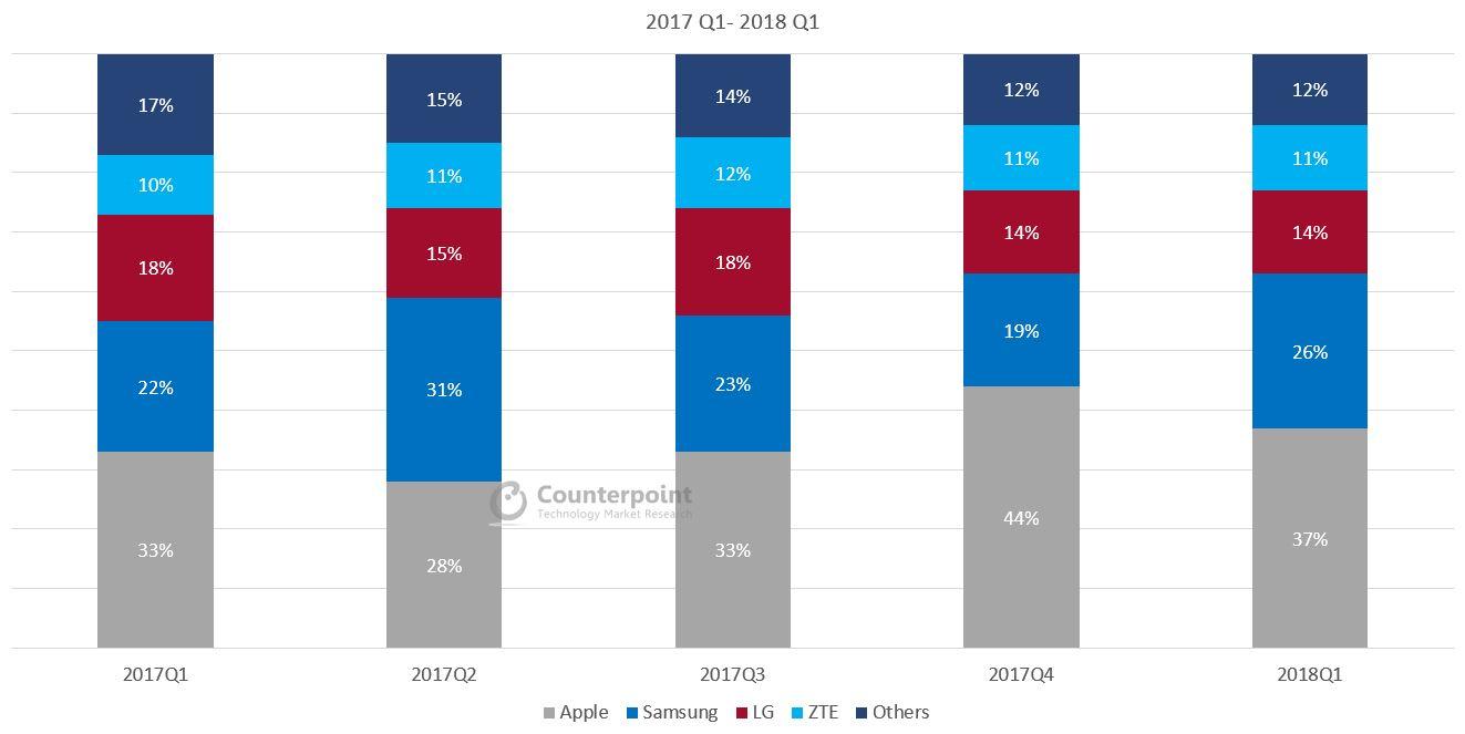 USA Smartphone Market Share Q1 2018