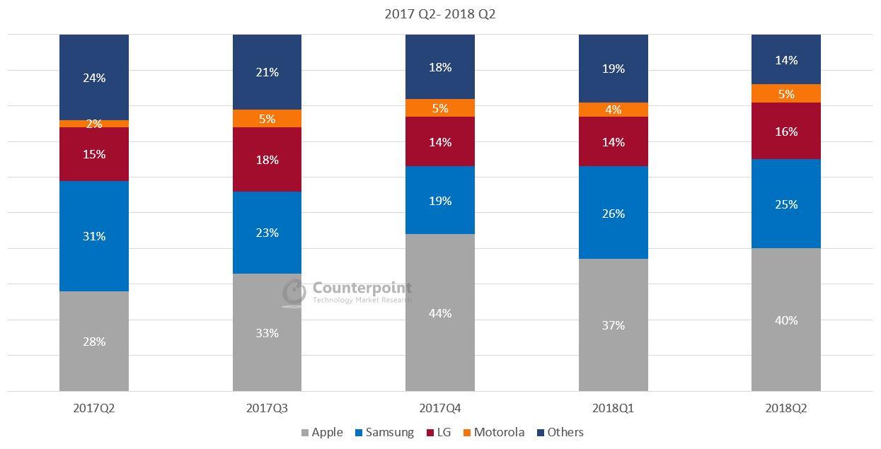 USA Smartphone Market Share Q2 2018