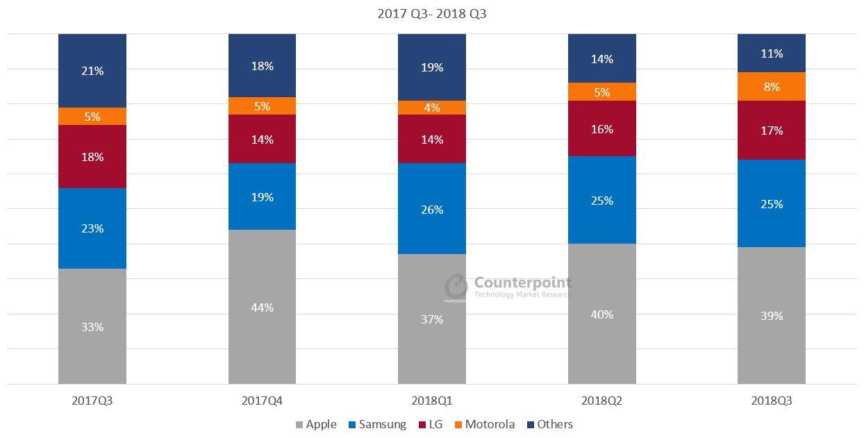 USA Smartphone Market Share 2018 Q3