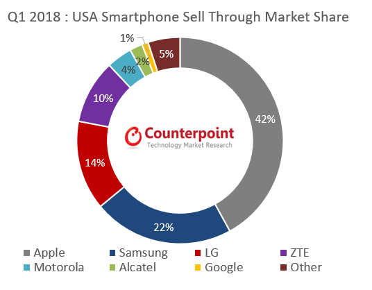 Q1 2018 : USA Smartphone Sell Through Market Share