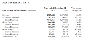 Meitu Inc. 2017 Key Financial Data