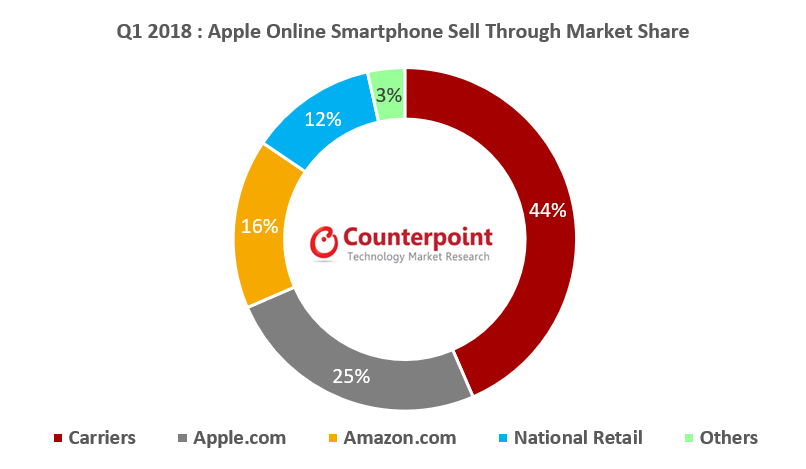 Q1 2018 Apple Online Smartphone Sell Through Market