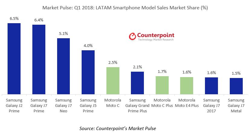 LATAM Smartphone Model Sales Market Share % Q1 2018