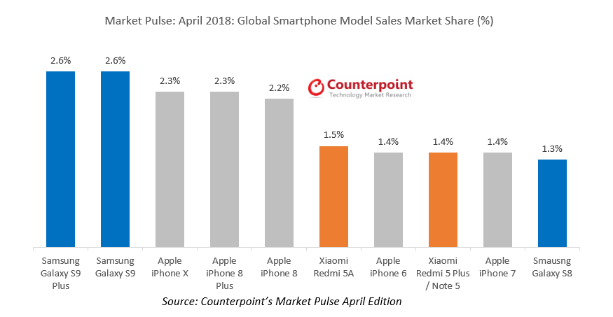 Global Smartphone Model Sales Market Share % in April 2018