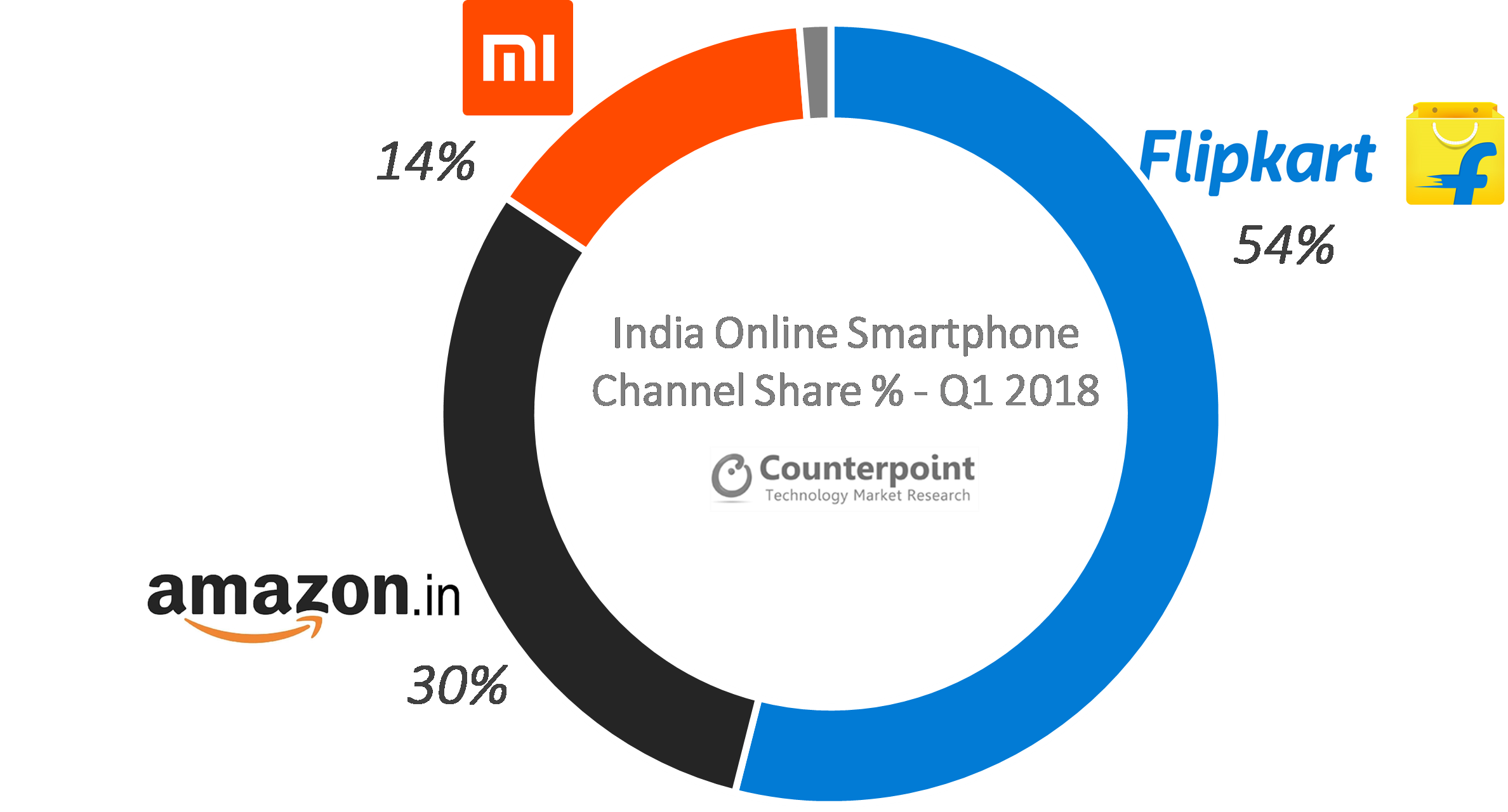 India Online Smartphone Channel Share % Q1 2018