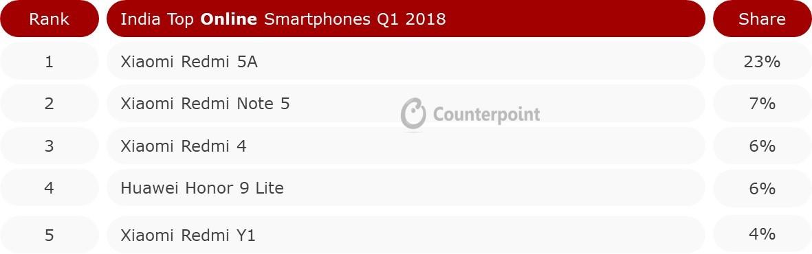 India Top Online Smartphones Q1 2018