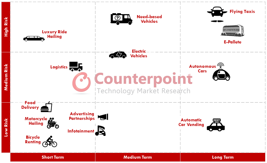 Ride hailing, short, medium and long term outlook based on risk