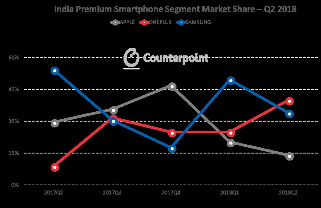 India premium smartphone market share