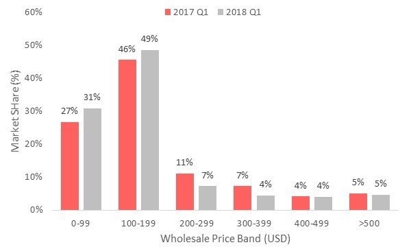 Brazil Smartphone Market – Price Band Share by Quarter: Q1 2018