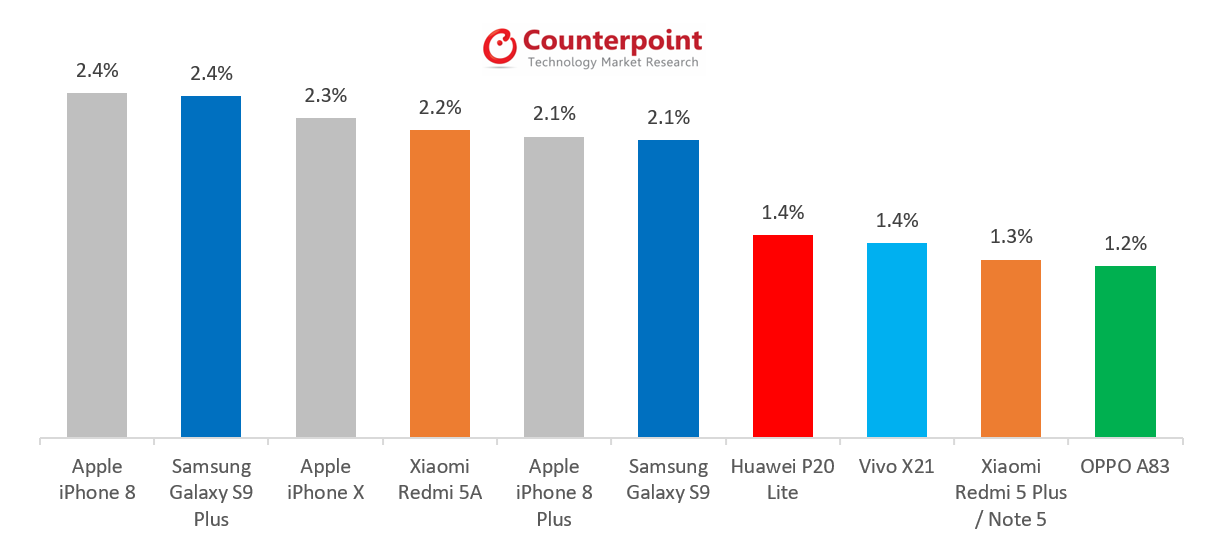 Apple Regains the Global Best Selling Smartphone Spot with