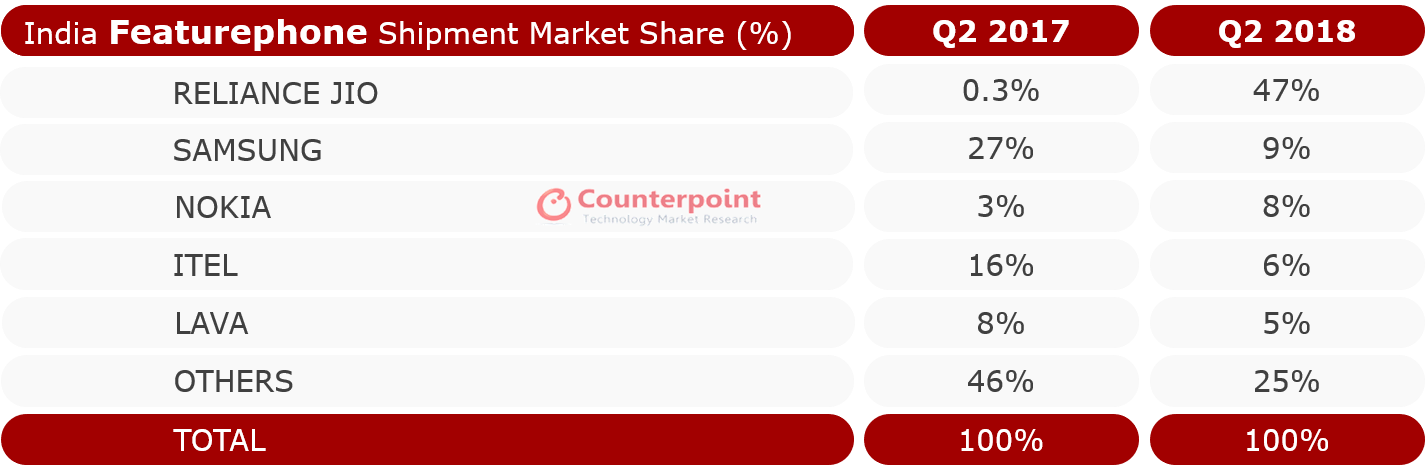 India Featurephone Shipment Market Share Q2 2018