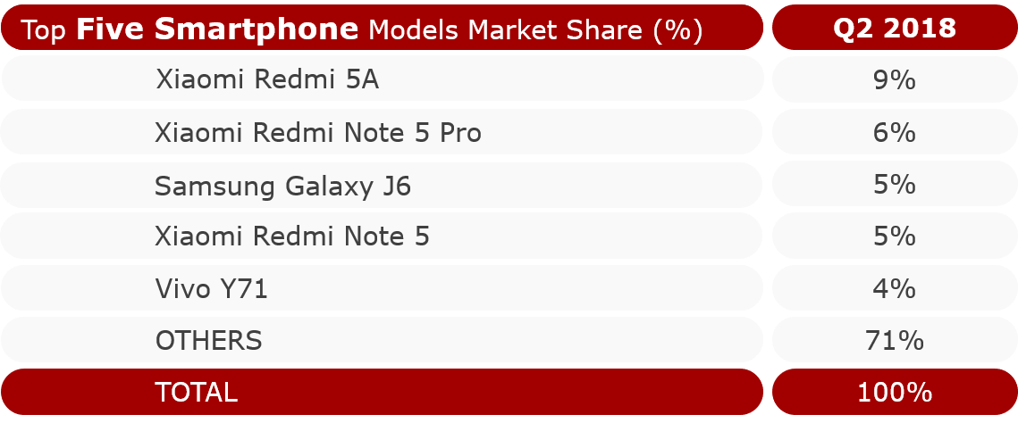 Top Five Smartphone Models by Market Share