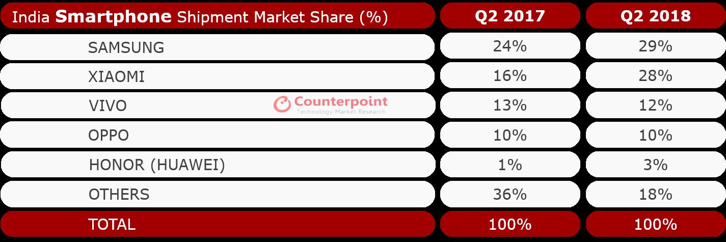 India Smartphone shipment market share Q2 2018