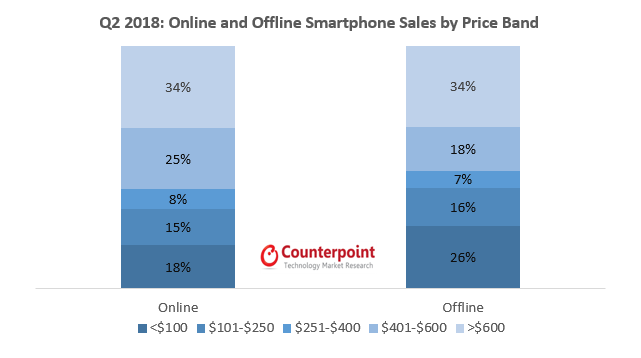 Q2 2018: Online and Offline Smartphone Sales by Price Band