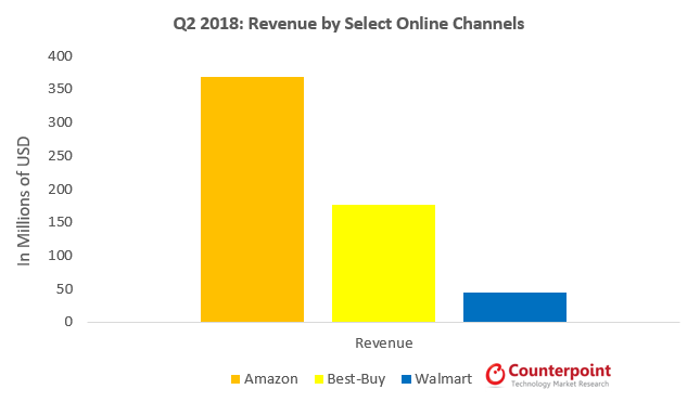 Q2 2018: Revenue by Select Online Channels